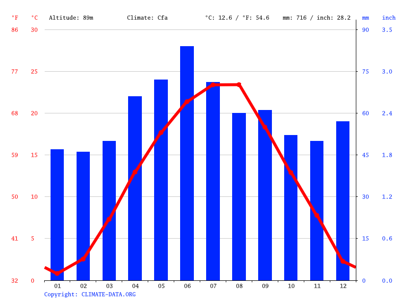 Climograph // Weather by Month, Deta