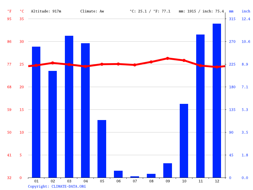 Climograph // Weather by Month, Kigoma