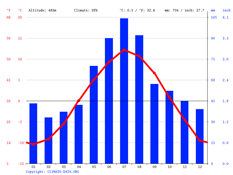 Climate graph // Weather by Month, Tynset