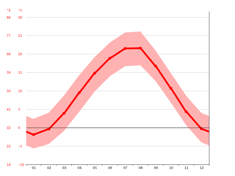 average temperature, Beslan