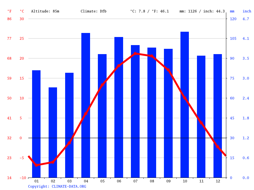 Climate graph // Weather by Month, Brockville