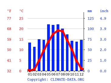 Wetter Unterschleißheim