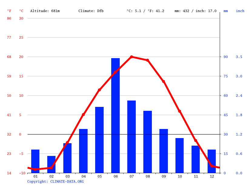 Climate graph // Weather by Month, Abbey
