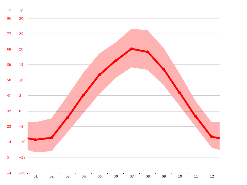Temperature graph, Estuary