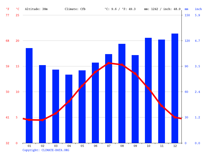 Climate graph // Weather by Month, Preston