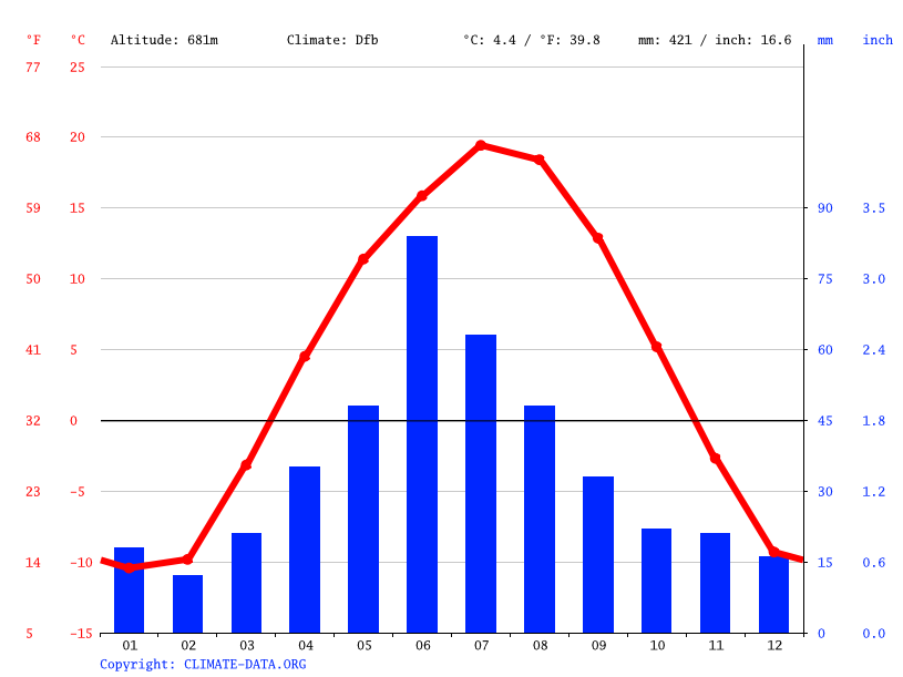 Climate graph // Weather by Month, Merid