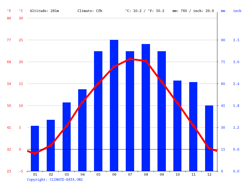 Climate graph // Weather by Month, Feldbach
