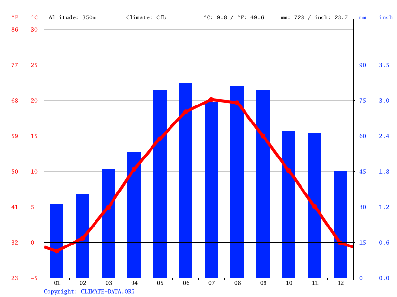 Climate graph // Weather by Month, Gleisdorf