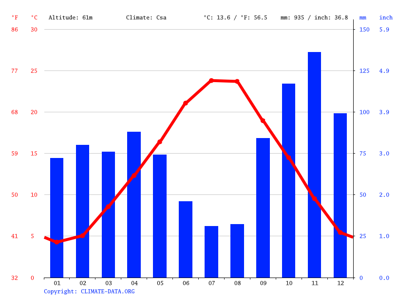 Climate graph // Weather by Month, Florence