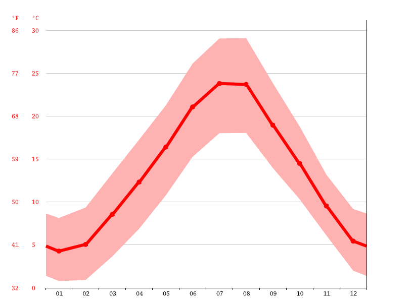 Temperature graph, Florence