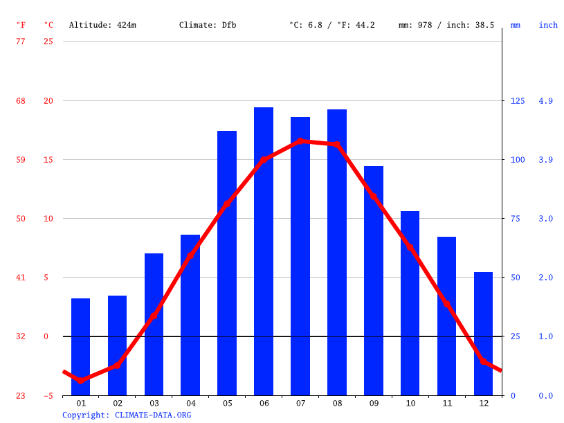 Climate graph // Weather by Month, Frohnleiten