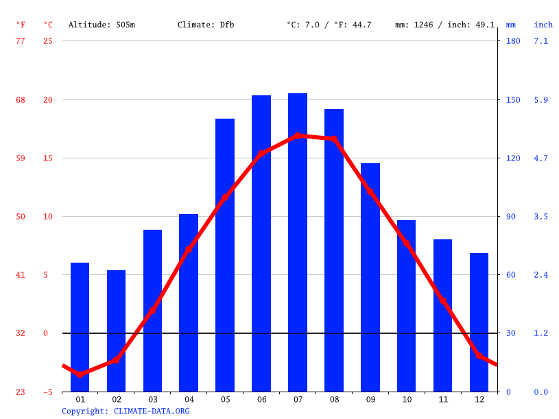 Climate graph // Weather by Month, Bruck an der Mur