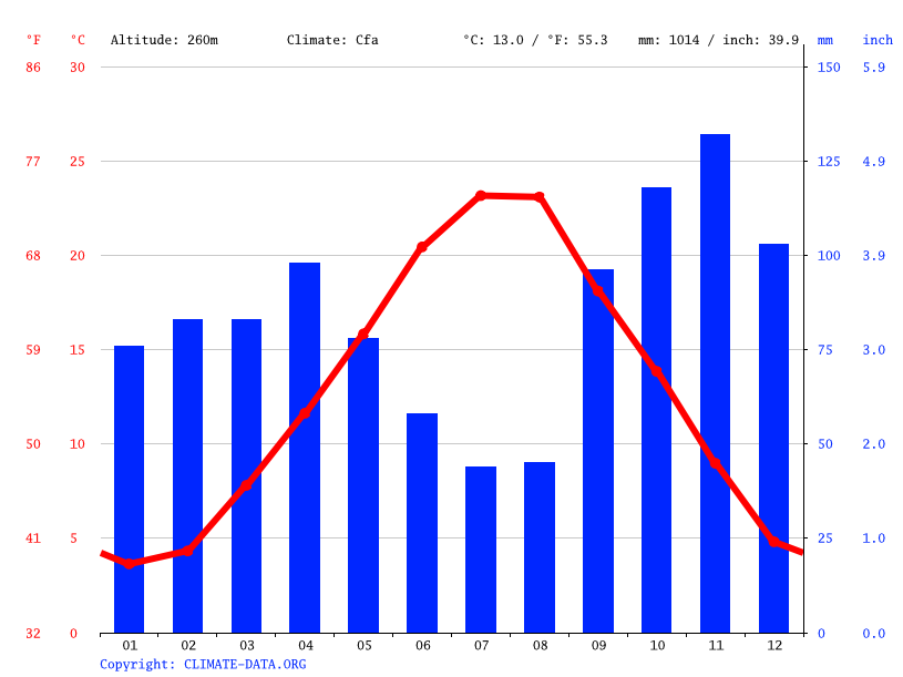 Climate graph // Weather by Month, Arezzo