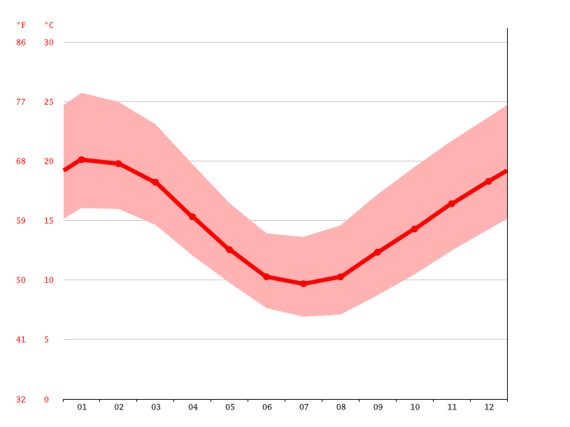 Lakes Entrance climate: Average Temperature, weather by