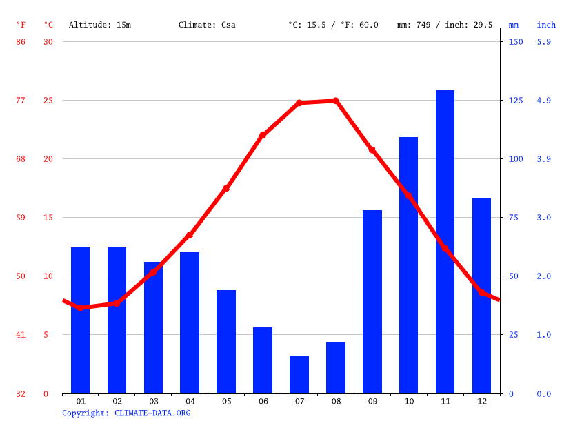 Climate graph // Weather by Month, Grosseto