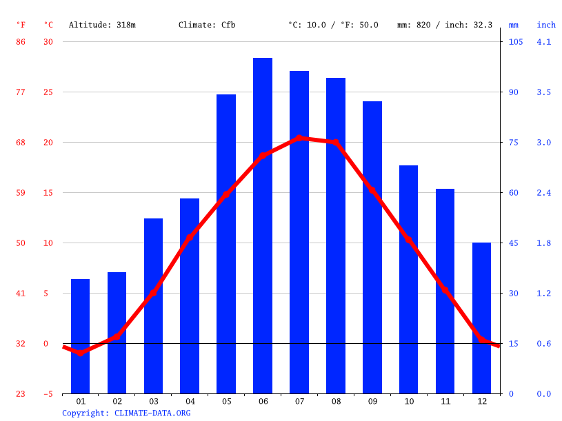 Climate graph // Weather by Month, Oberwart
