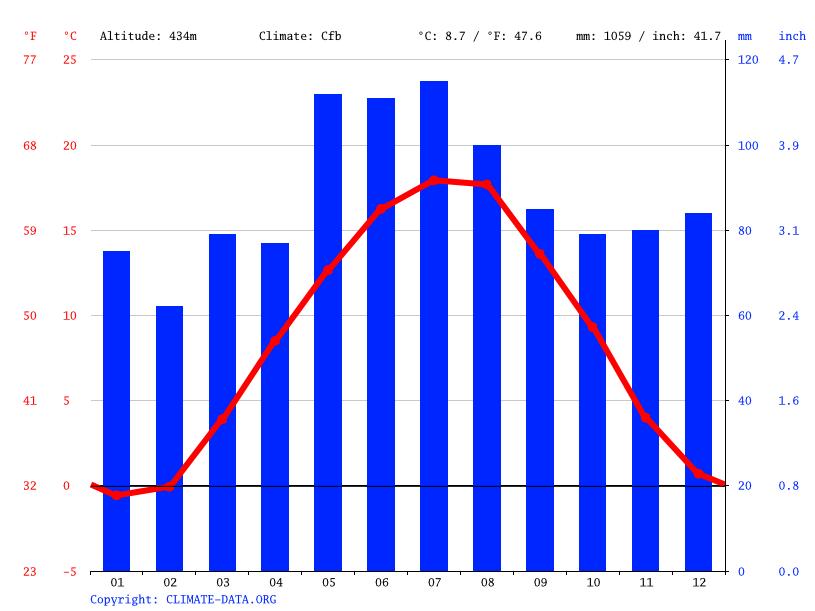 Klima Geislingen An Der Steige Wetter Klimatabelle Klimadiagramm