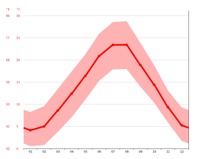 average temperatures, Pistoia