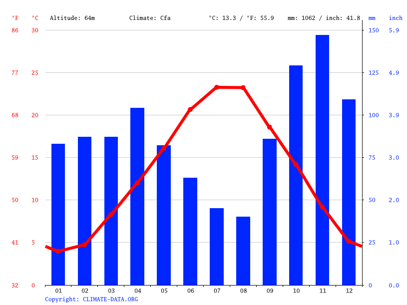 Climate graph // Weather by Month, Prato