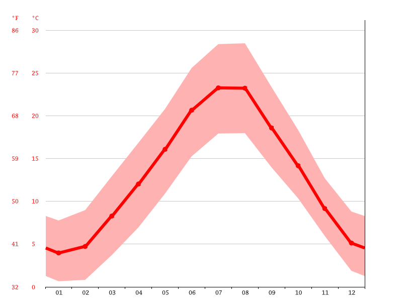 Temperature graph, Prato
