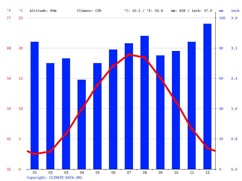 Klima Sankt Augustin Wetter Klimatabelle Klimadiagramm Für Sankt
