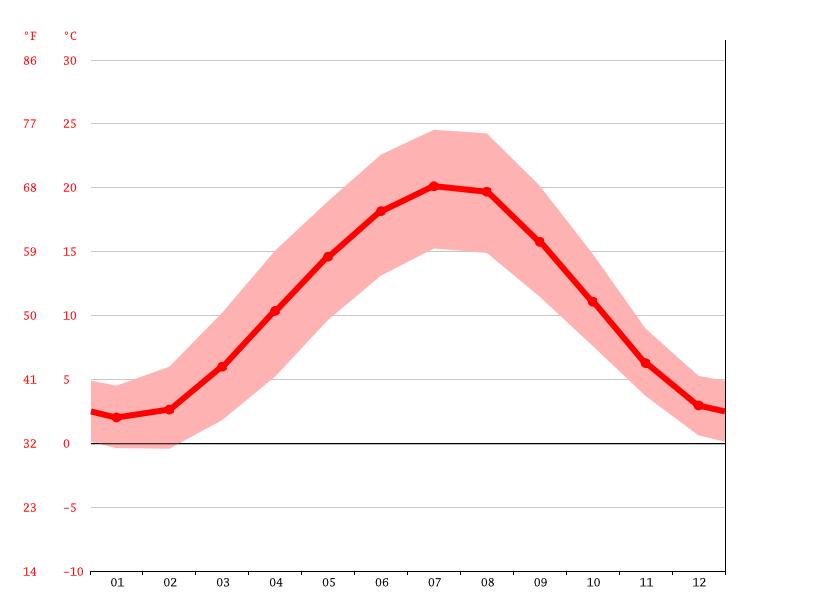 Klima Weiterstadt Wetter Klimatabelle Klimadiagramm Für Weiterstadt