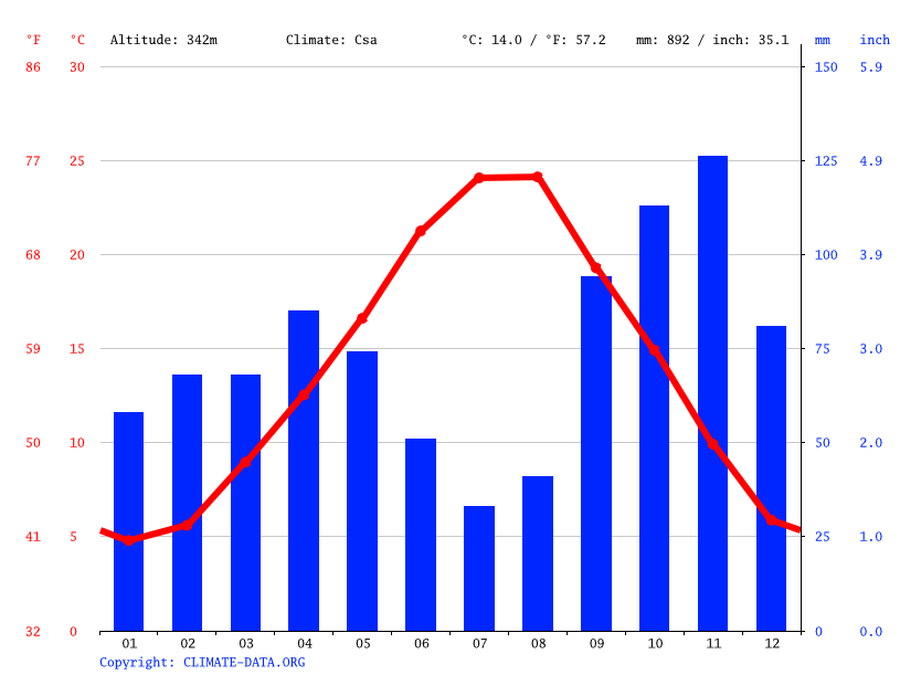 Climate graph // Weather by Month, Siena