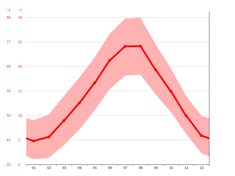 average temperatures, Siena