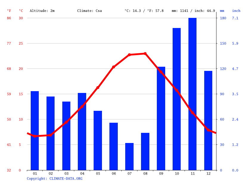 Climate graph // Weather by Month, Viareggio
