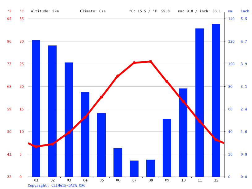 Climate graph // Weather by Month, Patras