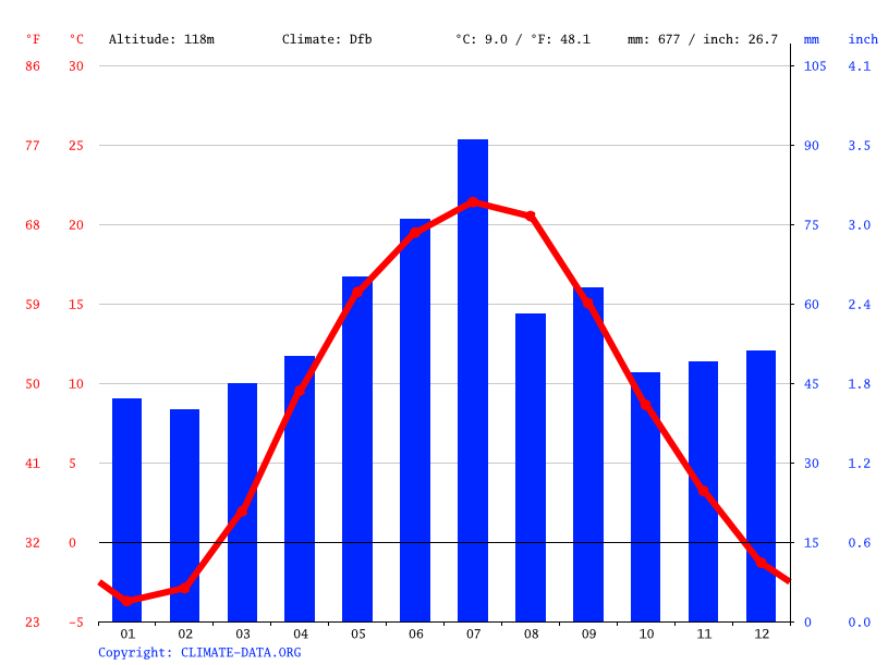 Climate graph // Weather by Month, Irpin