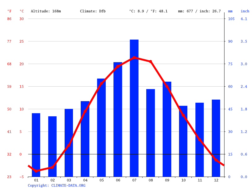 Climate graph // Weather by Month, Vyshneve