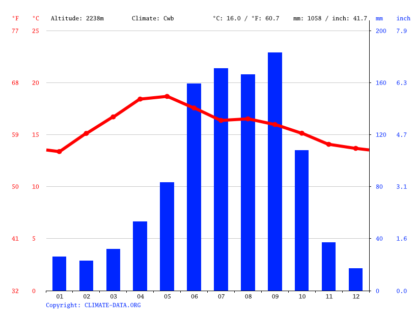 The Full Month Of Tempatures From December In Maryland On A Chart ...