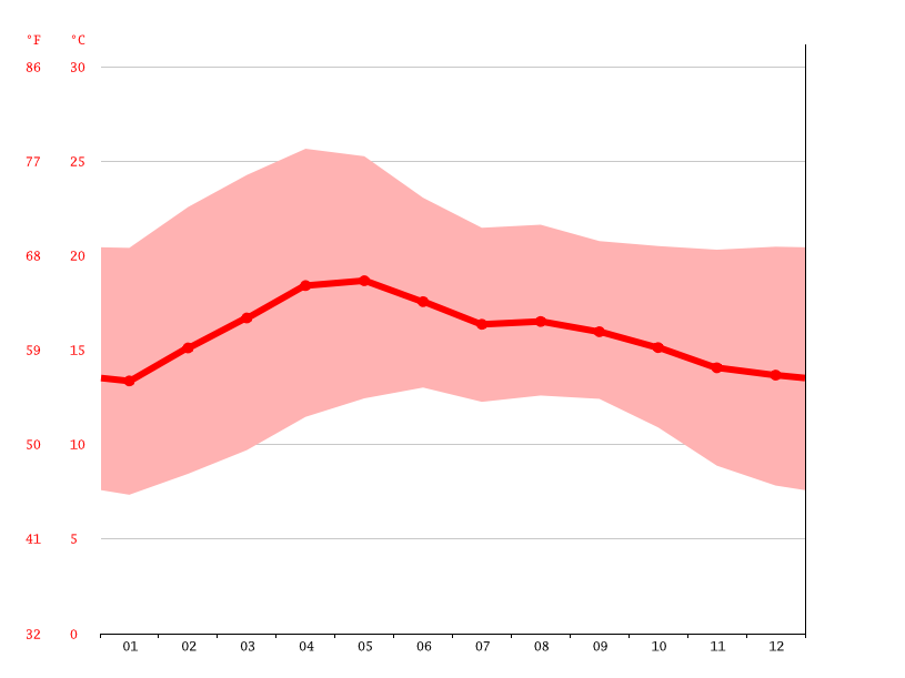 Temperature graph, Mexico City
