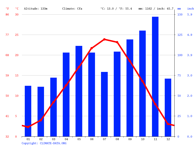 Climate graph // Weather by Month, Milan