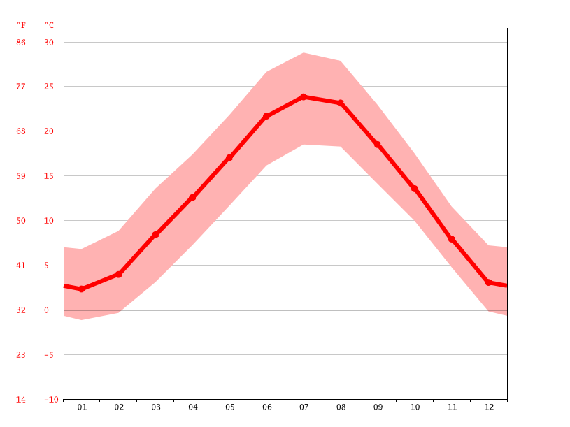 average temperature, Milan