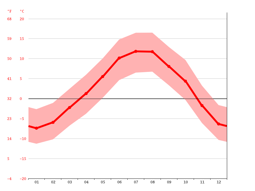 klima kleinwalsertal