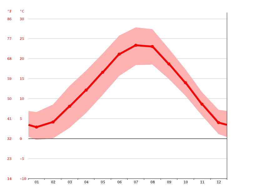 average temperatures, Brescia