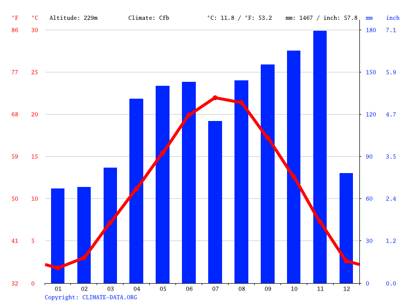 Climate graph // Weather by Month, Como