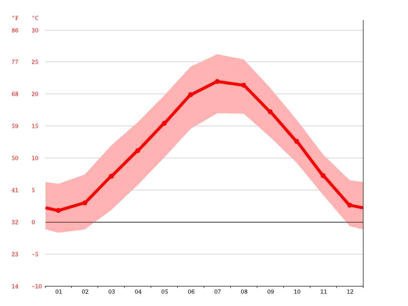 Temperature graph, Como