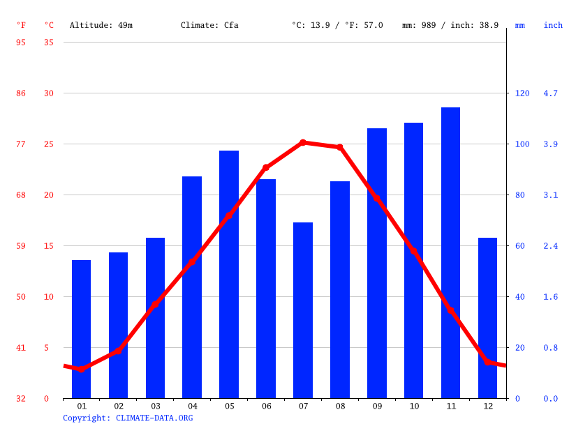 Climate graph // Weather by Month, Cremona