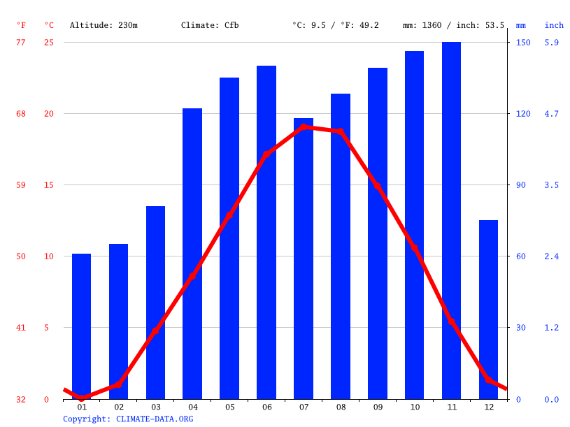 Climate graph // Weather by Month, Lecco