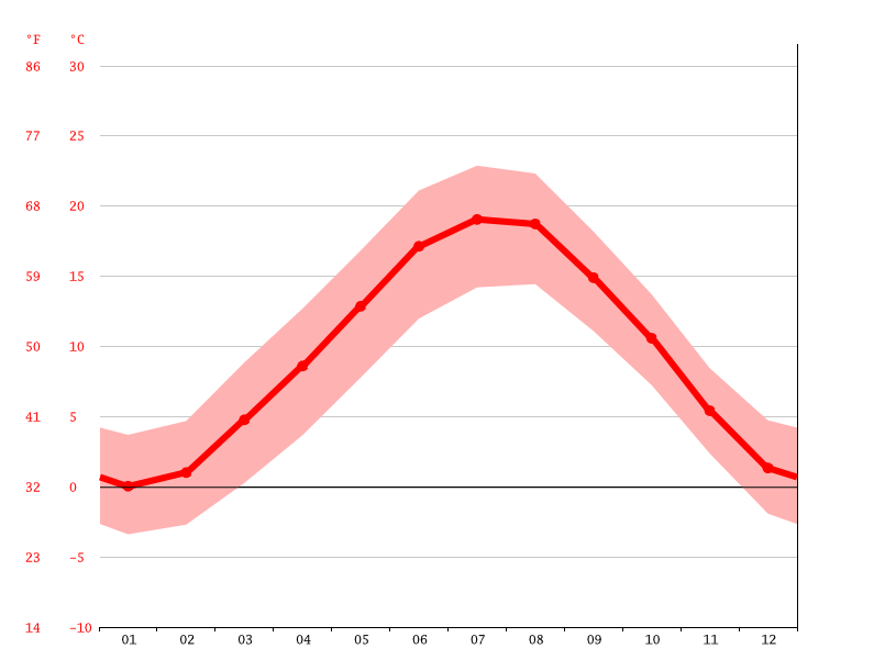Temperature graph, Lecco