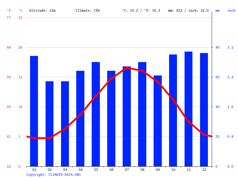 Climate graph // Weather by Month, Bath