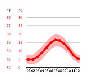 Wetter In Heiligenhafen Für 14 Tage