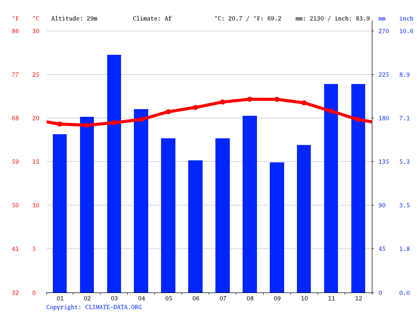 Climate graph // Weather by Month, Hilo