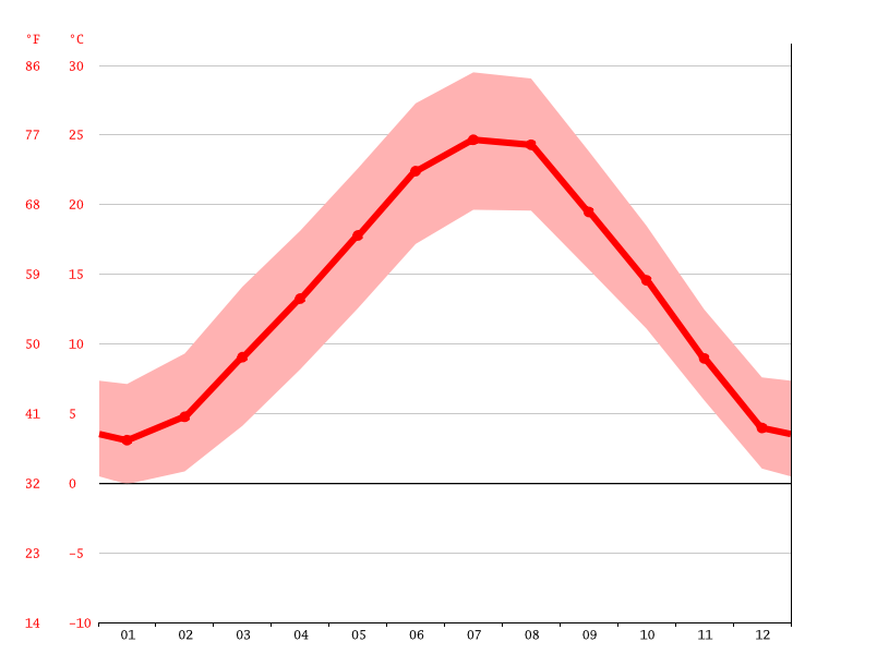 average temperature, Mantua