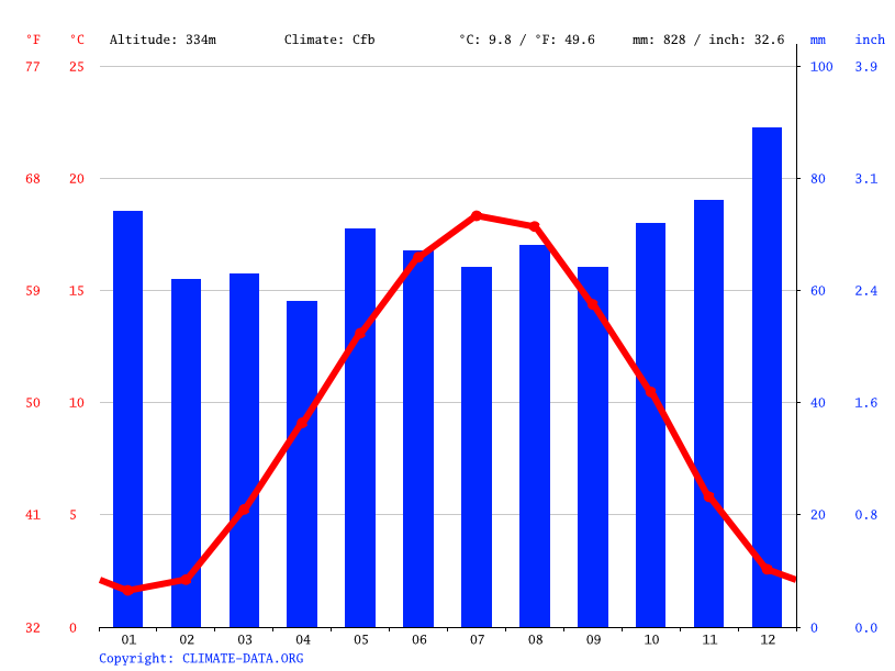 Climate graph // Weather by Month, Sandweiler