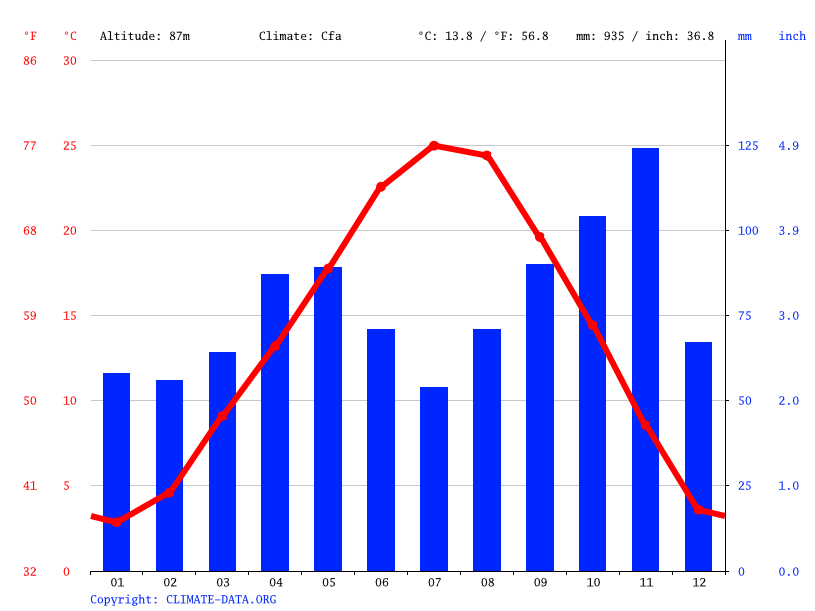 Climate graph // Weather by Month, Pavia