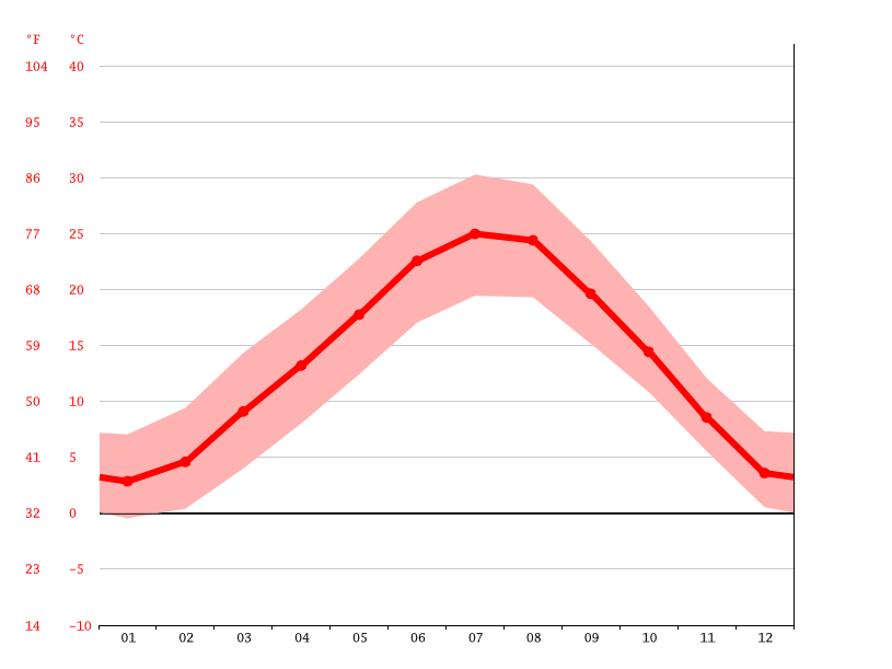 average temperature, Pavia